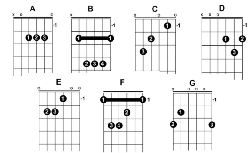 beginner guitar chords chart